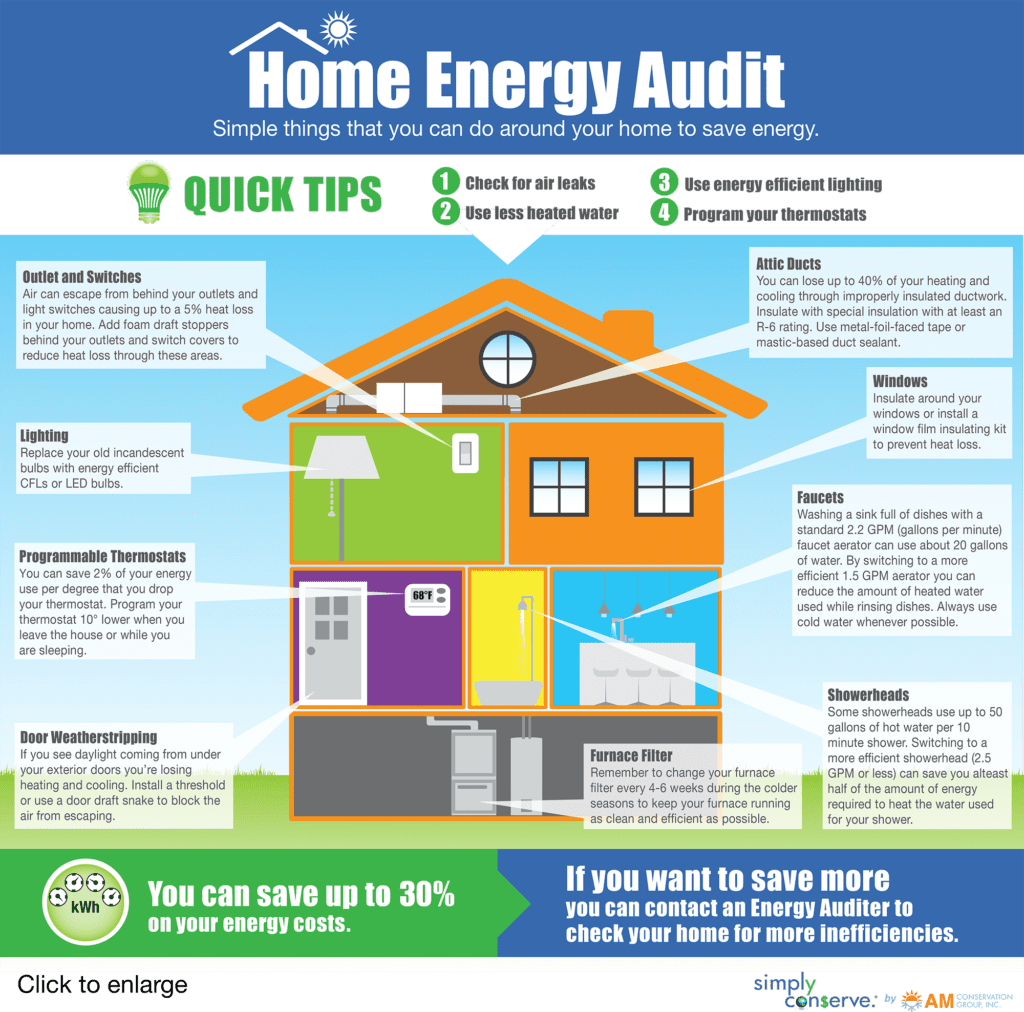 How to do your own home energy audit